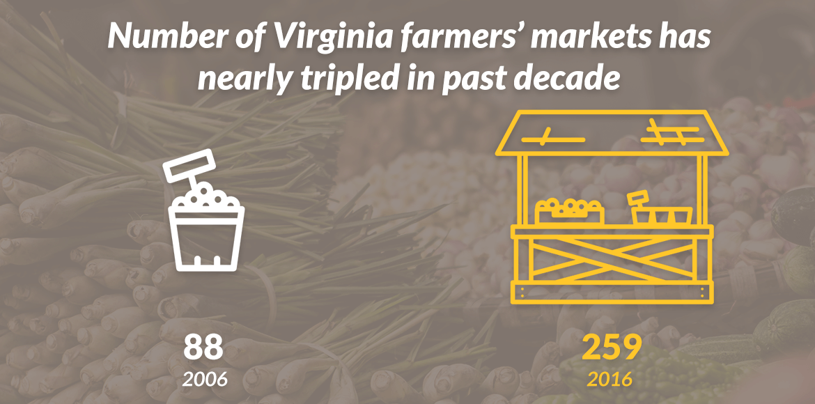 Virgina had 90 farmers markets in 2005, has 250 in 2017